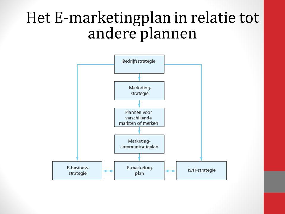 Het E-marketingplan in relatie tot andere plannen