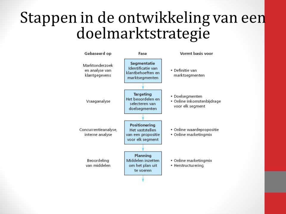 Stappen in de ontwikkeling van een doelmarktstrategie
