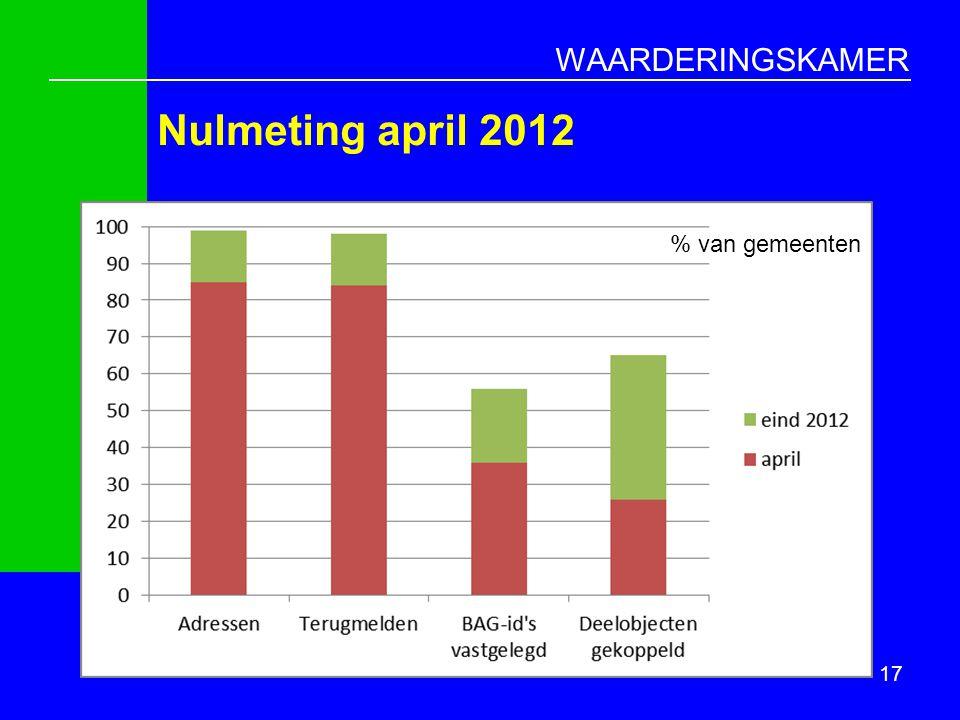 WAARDERINGSKAMER Nulmeting april 2012 17 % van gemeenten