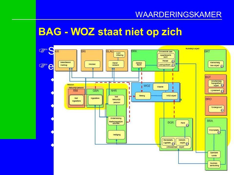 WAARDERINGSKAMER Stelsel van basisregistratie  samenhang/relaties zijn essentieel  stelsel zo sterk als zwakste schakel  BAG staat aan basis van veel relaties  BRP, NHR, BKR, WOZ  WOZ heeft veel relaties  BKR, BAG, BRP, NHR  veel relaties klaar  BAG - BRP, BAG - NHR, BAG - BRK 4