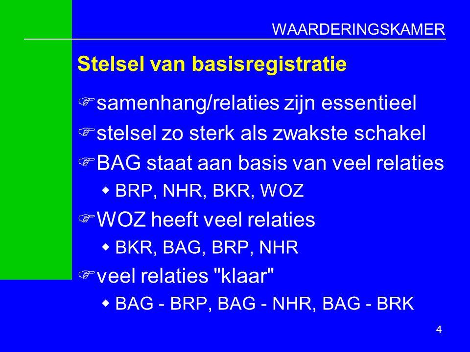 WAARDERINGSKAMER Burgers en bedrijven controleren WOZ Bezwaren Terug- melding BAG Kadaster Handels- register GBA Beschikking/ taxatieverslag Gegevens 5