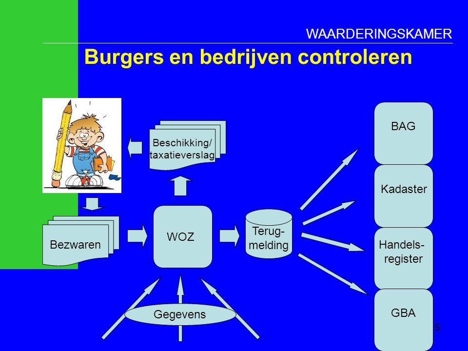 WAARDERINGSKAMER Burgers en bedrijven controleren WOZ Bezwaren Terug- melding BAG Kadaster Handels- register GBA Beschikking/ taxatieverslag Gegevens
