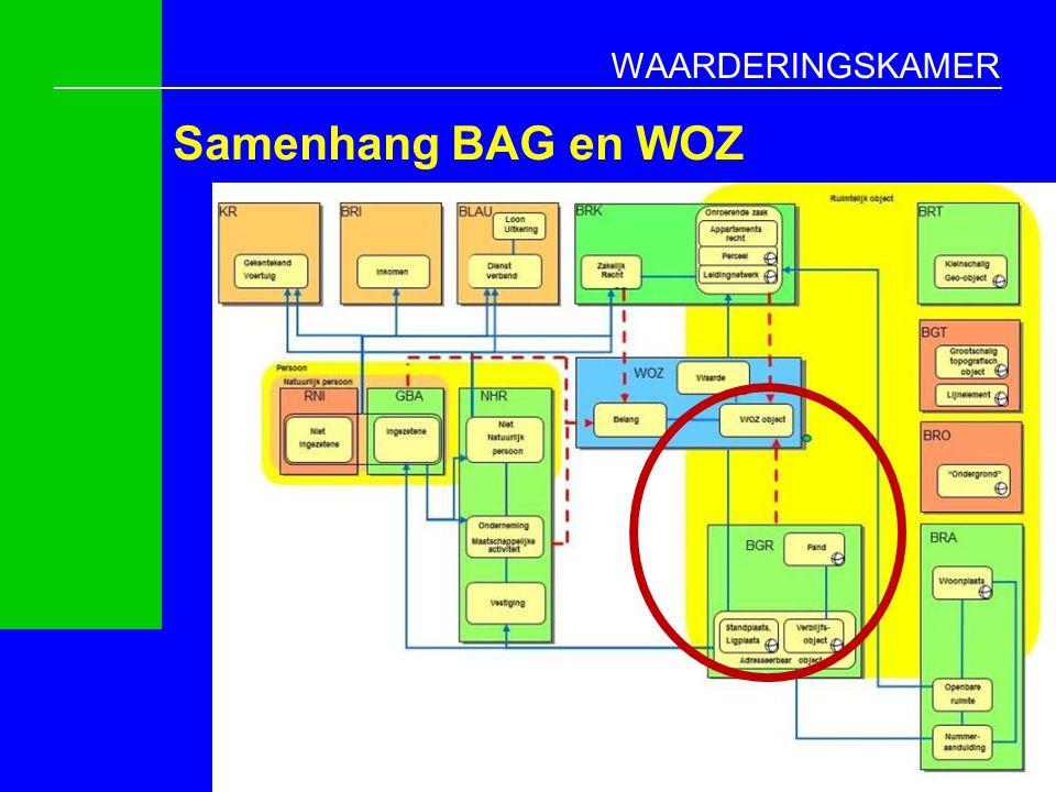 WAARDERINGSKAMER Samenhang BAG en WOZ 6
