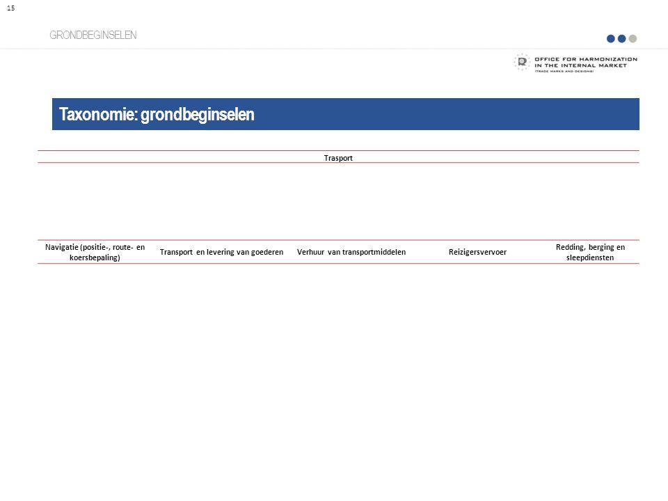 Taxonomie: grondbeginselen GRONDBEGINSELEN 15 Trasport Navigatie (positie-, route- en koersbepaling) Transport en levering van goederenVerhuur van tra