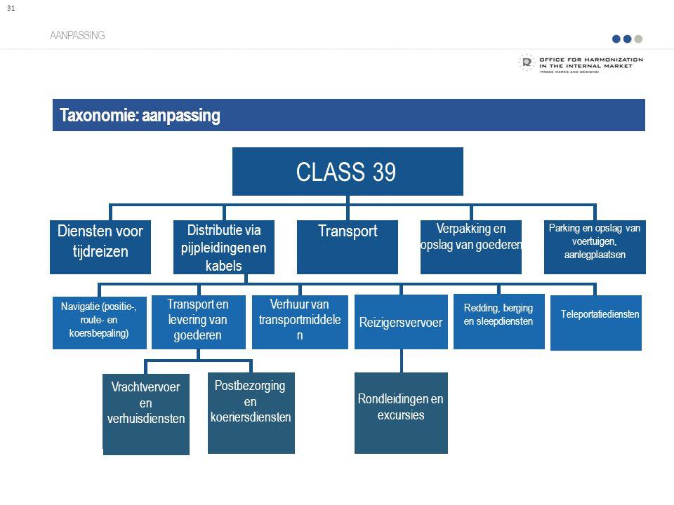 Taxonomie: aanpassing AANPASSING 31 CLASS 39 Distributie via pijpleidingen en kabels Diensten voor tijdreizen Transport Verpakking en opslag van goede