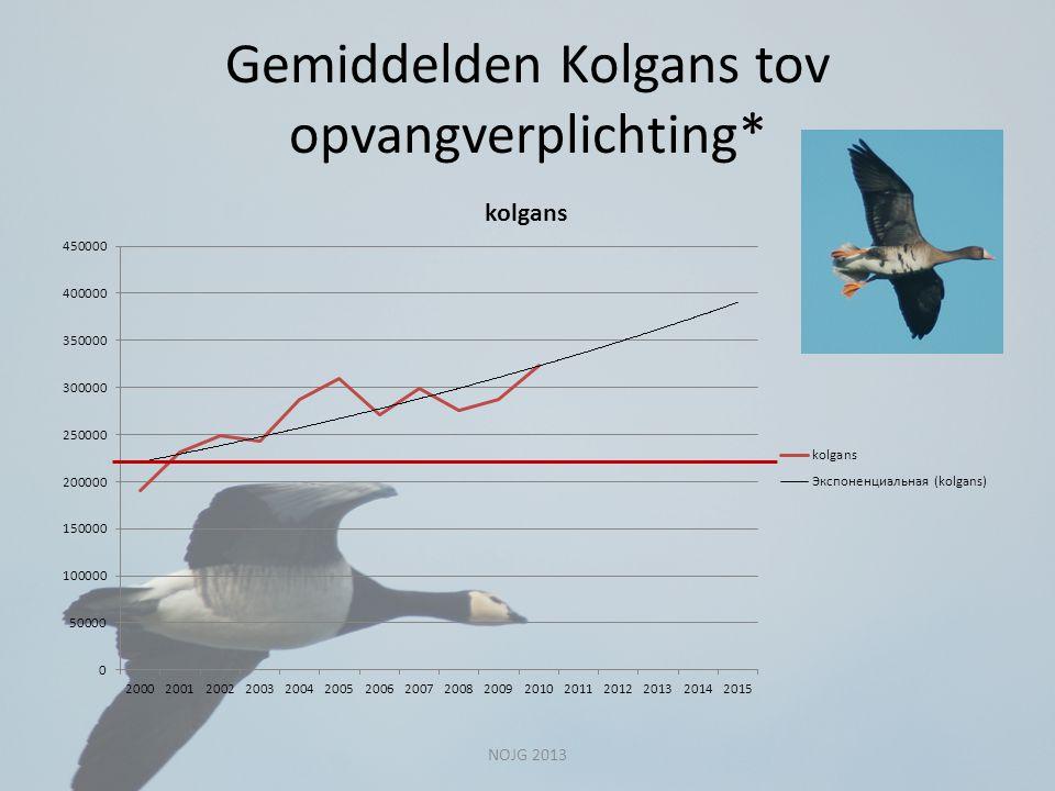 Gemiddelden Kolgans tov opvangverplichting* NOJG 2013