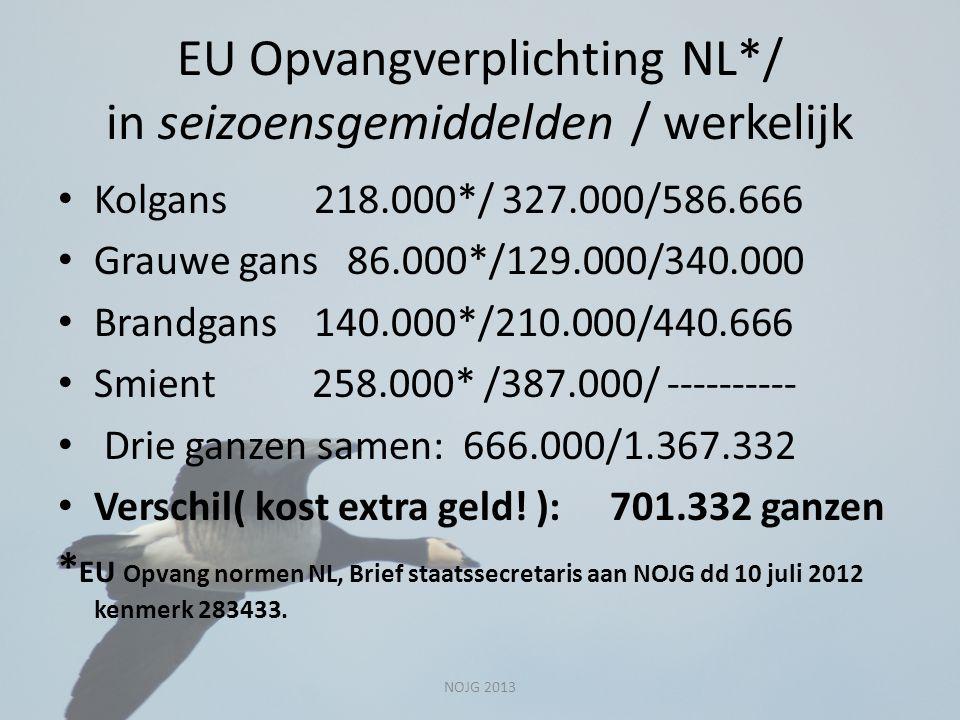 EU Opvangverplichting NL*/ in seizoensgemiddelden / werkelijk Kolgans 218.000*/ 327.000/586.666 Grauwe gans 86.000*/129.000/340.000 Brandgans 140.000*