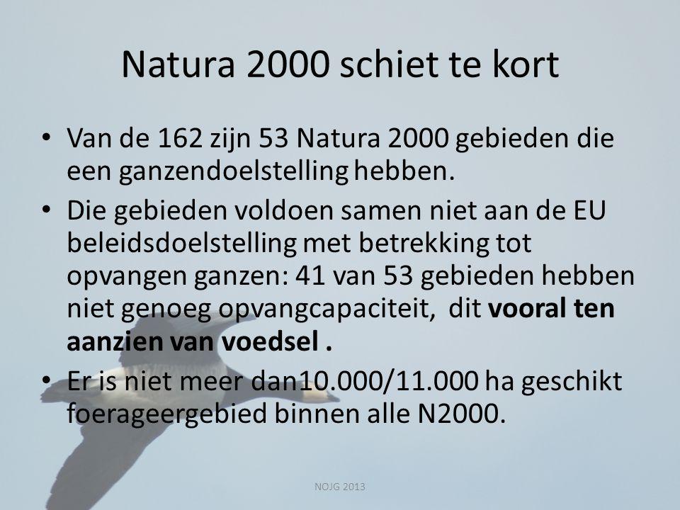 Natura 2000 schiet te kort Van de 162 zijn 53 Natura 2000 gebieden die een ganzendoelstelling hebben. Die gebieden voldoen samen niet aan de EU beleid