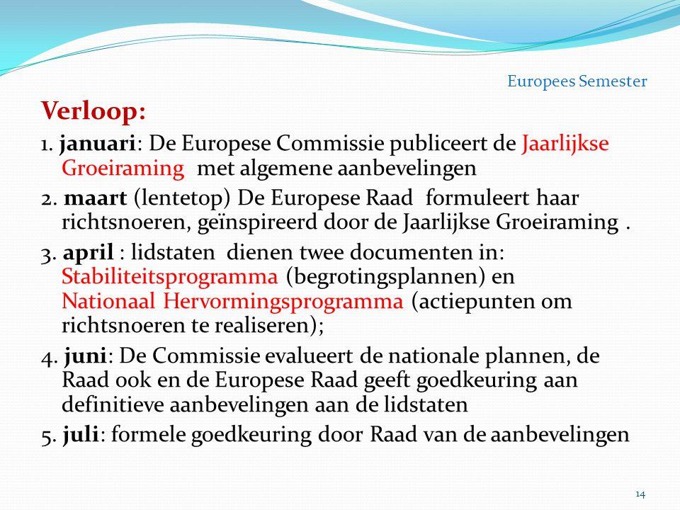Verloop: 1. januari: De Europese Commissie publiceert de Jaarlijkse Groeiraming met algemene aanbevelingen 2. maart (lentetop) De Europese Raad formul