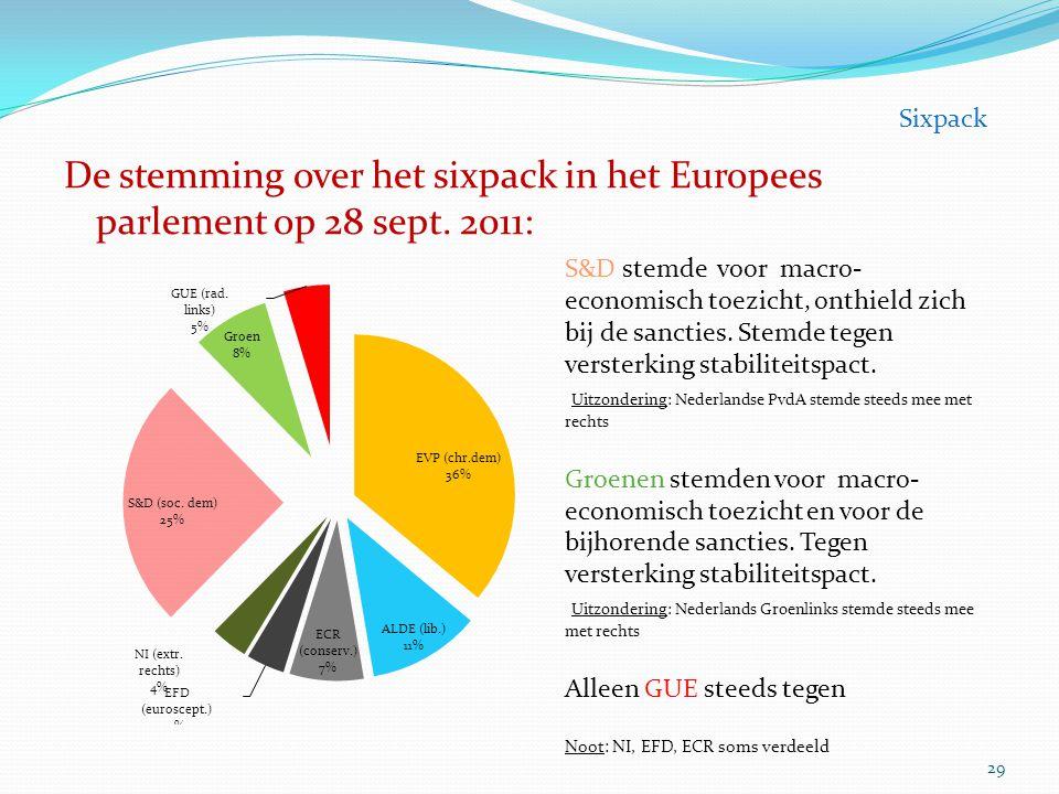 De stemming over het sixpack in het Europees parlement op 28 sept. 2011: 29 Sixpack S&D stemde voor macro- economisch toezicht, onthield zich bij de s