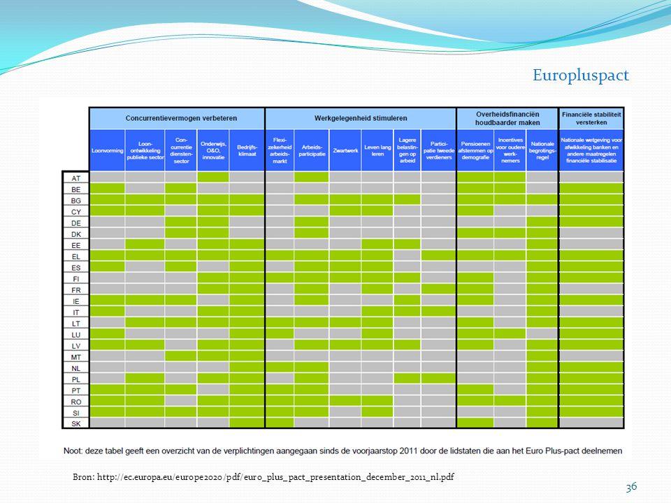 36 Europluspact Bron: http://ec.europa.eu/europe2020/pdf/euro_plus_pact_presentation_december_2011_nl.pdf
