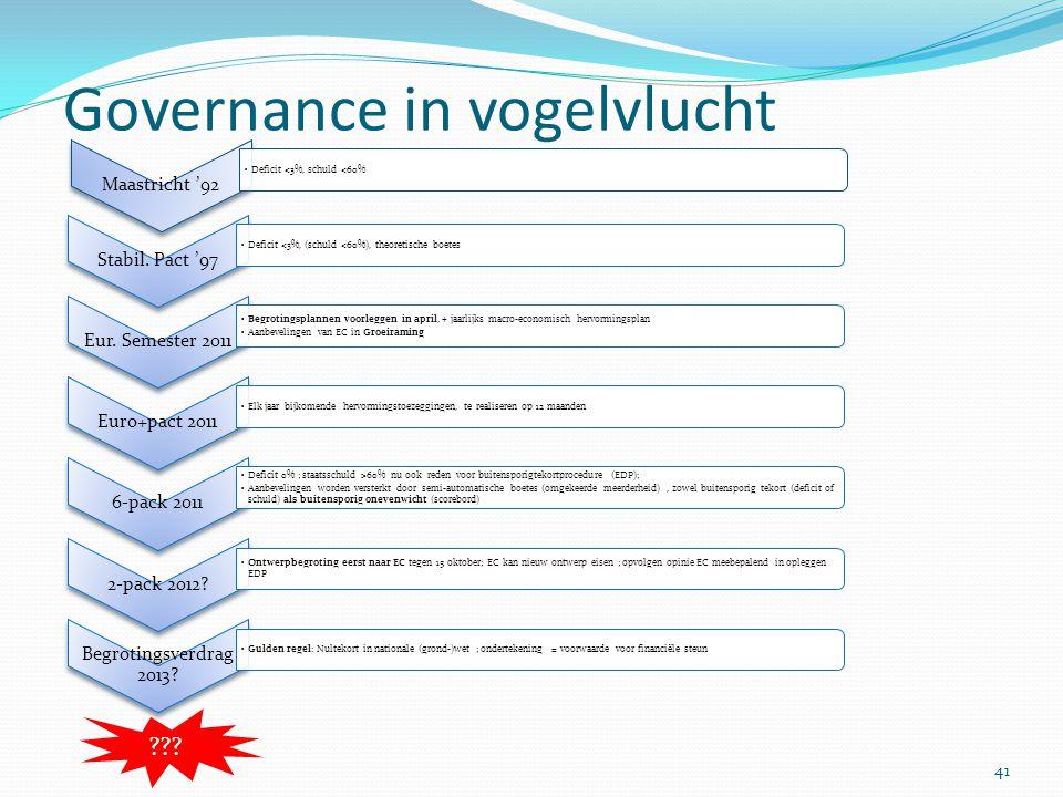 Governance in vogelvlucht 41 Stabil. Pact '97 Deficit <3%, (schuld <60%), theoretische boetes Eur. Semester 2011 Begrotingsplannen voorleggen in april