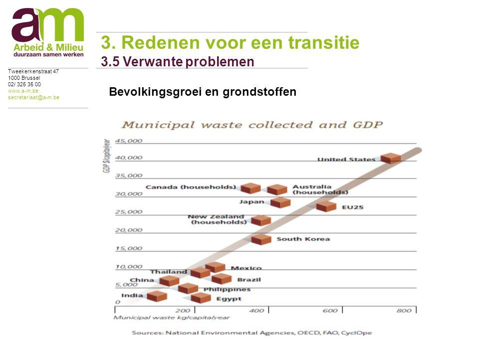 Bevolkingsgroei en grondstoffen 3.