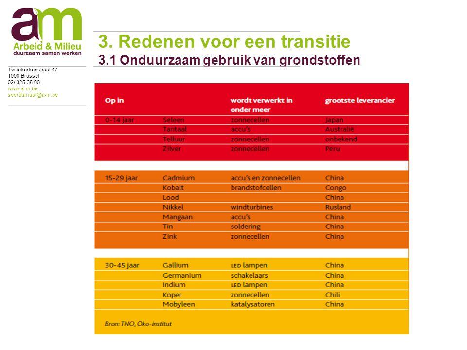 3. Redenen voor een transitie 3.1 Onduurzaam gebruik van grondstoffen Tweekerkenstraat 47 1000 Brussel 02/ 325 35 00 www.a-m.be secretariaat@a-m.be