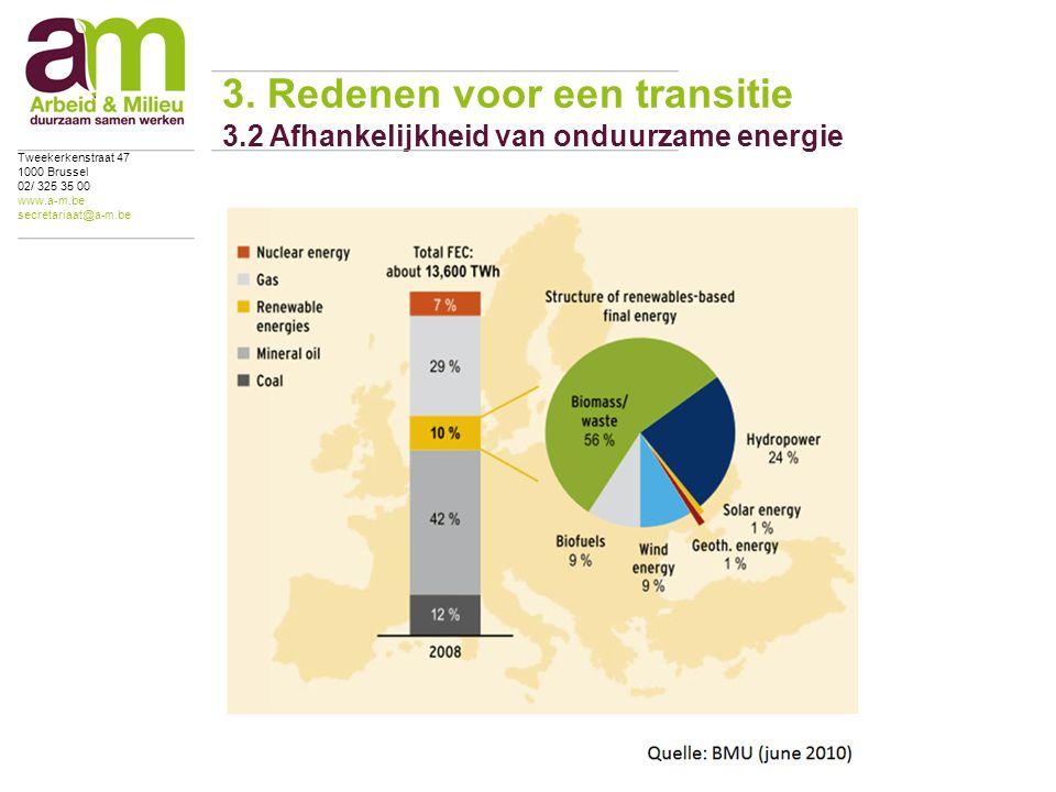 3. Redenen voor een transitie 3.2 Afhankelijkheid van onduurzame energie Tweekerkenstraat 47 1000 Brussel 02/ 325 35 00 www.a-m.be secretariaat@a-m.be