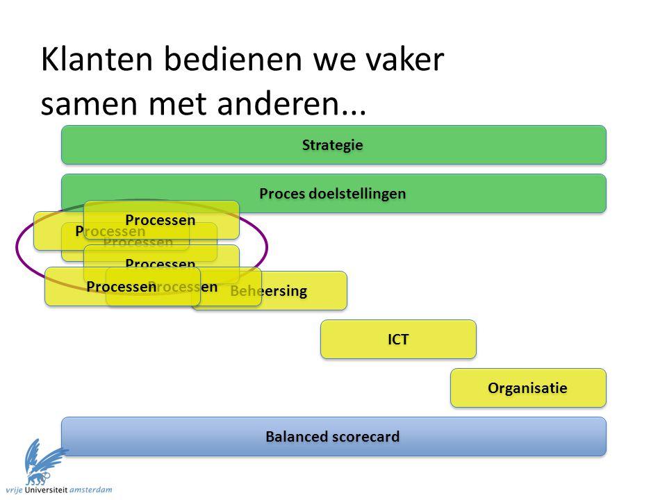 8 Klanten bedienen we vaker samen met anderen... Strategie Balanced scorecard Proces doelstellingen Processen Beheersing ICT Organisatie Processen
