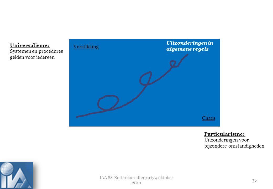 IAA SS-Rotterdam afterparty 4 oktober 2010 37 Universalisme versus particularisme Vriend heeft geen enkel/enig recht en ik help niet Zwitserland 97 USA 93 Nederland 90 Venezuela 32 Japan 68 China 47
