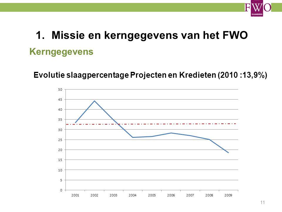 1.Missie en kerngegevens van het FWO Kerngegevens Evolutie slaagpercentage Projecten en Kredieten (2010 :13,9%) 11