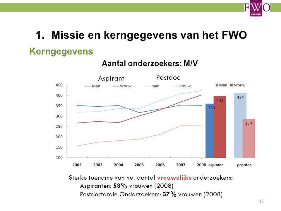 1.Missie en kerngegevens van het FWO Kerngegevens Aantal onderzoekers: M/V 12 Aspirant Postdoc Sterke toename van het aantal vrouwelijke onderzoekers: