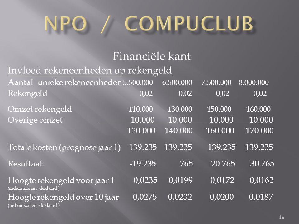 14 Financiële kant Invloed rekeneenheden op rekengeld Aantal unieke rekeneenheden 5.500.000 6.500.000 7.500.000 8.000.000 Rekengeld 0,02 0,02 0,02 0,02 Omzet rekengeld 110.000 130.000 150.000 160.000 Overige omzet 10.000 10.000 10.000 10.000 120.000 140.000 160.000 170.000 Totale kosten (prognose jaar 1) 139.235 139.235 139.235 139.235 Resultaat -19.235 765 20.765 30.765 Hoogte rekengeld voor jaar 1 0,0235 0,0199 0,0172 0,0162 ( indien kosten- dekkend ) Hoogte rekengeld over 10 jaar 0,0275 0,0232 0,0200 0,0187 (indien kosten- dekkend )