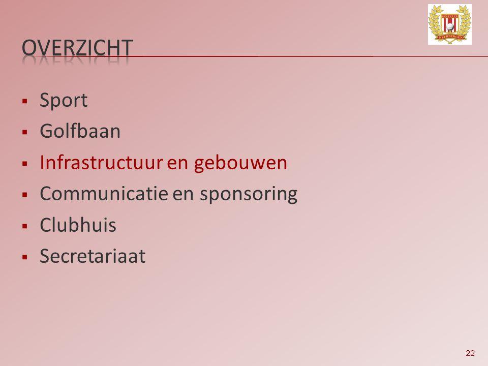 22  Sport  Golfbaan  Infrastructuur en gebouwen  Communicatie en sponsoring  Clubhuis  Secretariaat
