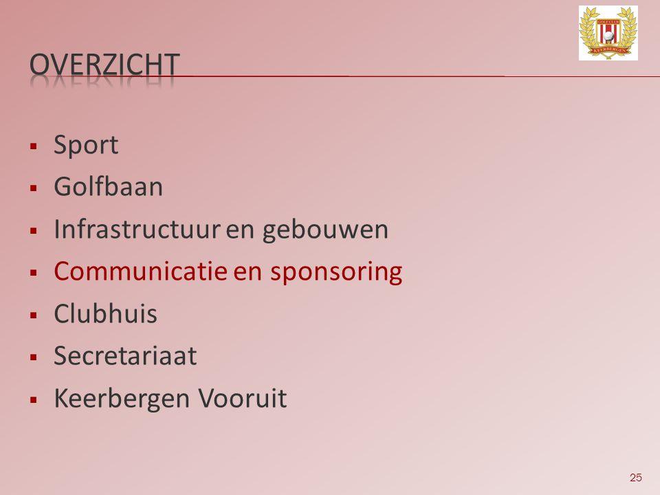 25  Sport  Golfbaan  Infrastructuur en gebouwen  Communicatie en sponsoring  Clubhuis  Secretariaat  Keerbergen Vooruit
