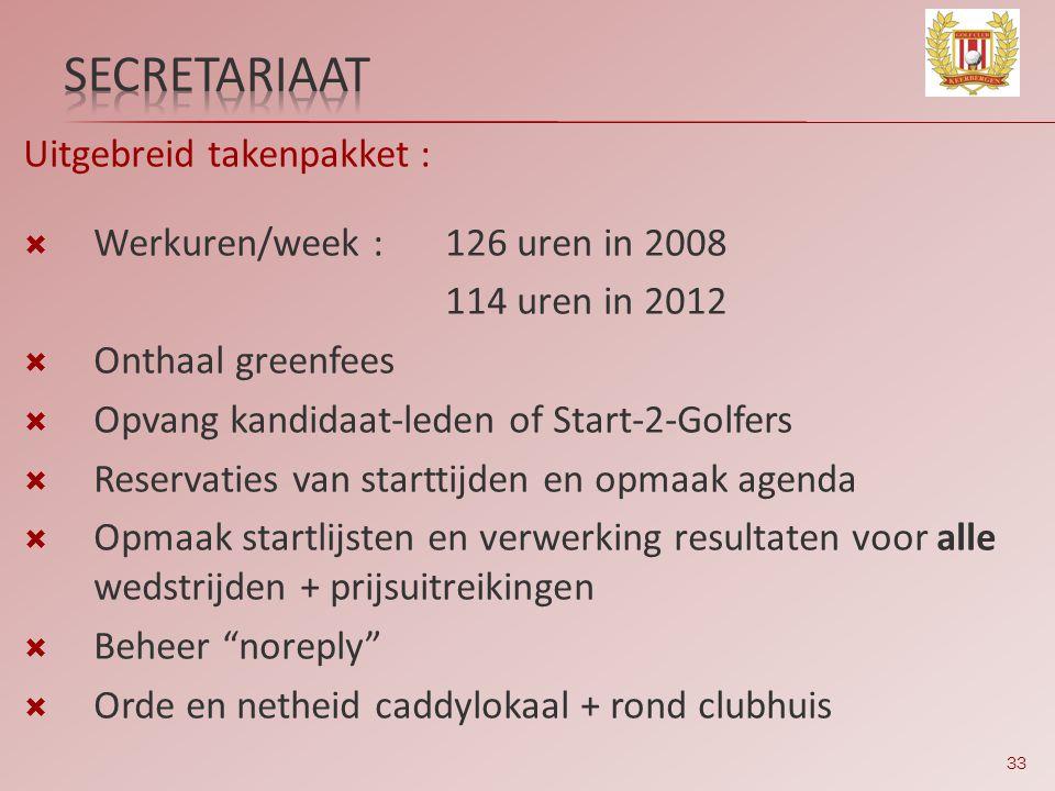 33 Uitgebreid takenpakket :  Werkuren/week :126 uren in 2008 114 uren in 2012  Onthaal greenfees  Opvang kandidaat-leden of Start-2-Golfers  Reser