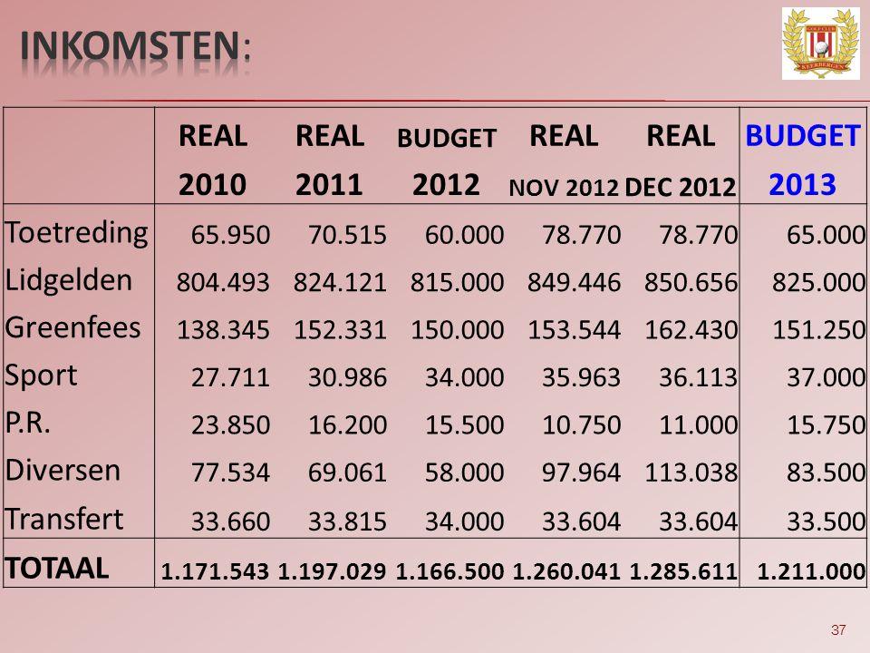 37 REAL BUDGET REAL BUDGET 201020112012 NOV 2012 DEC 2012 2013 Toetreding 65.95070.51560.00078.770 65.000 Lidgelden 804.493824.121815.000849.446850.65