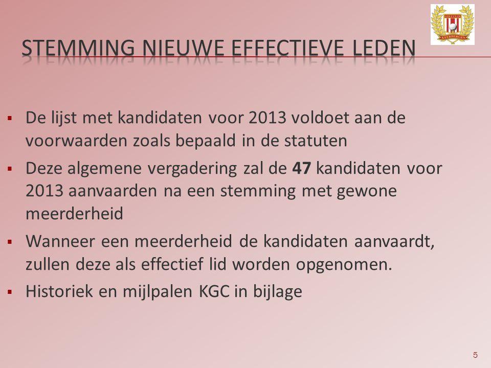 5  De lijst met kandidaten voor 2013 voldoet aan de voorwaarden zoals bepaald in de statuten  Deze algemene vergadering zal de 47 kandidaten voor 20