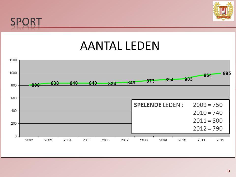 9 SPELENDE LEDEN :2009 = 750 2010 = 740 2011 = 800 2012 = 790