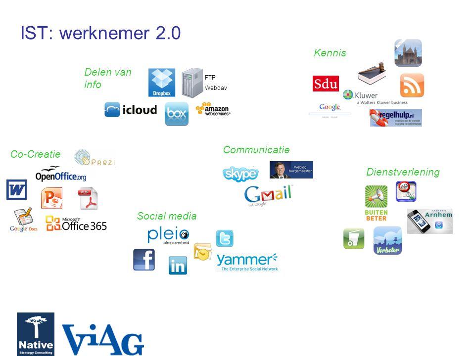 IST: werknemer 2.0 Communicatie Co-Creatie Kennis Delen van info FTP Webdav Dienstverlening Social media