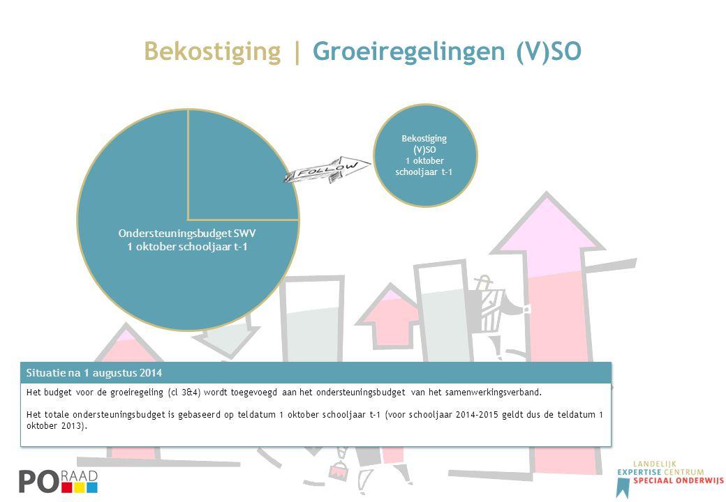 Bekostiging | Groeiregelingen (V)SO Situatie na 1 augustus 2014 Het budget voor de groeiregeling (cl 3&4) wordt toegevoegd aan het ondersteuningsbudge