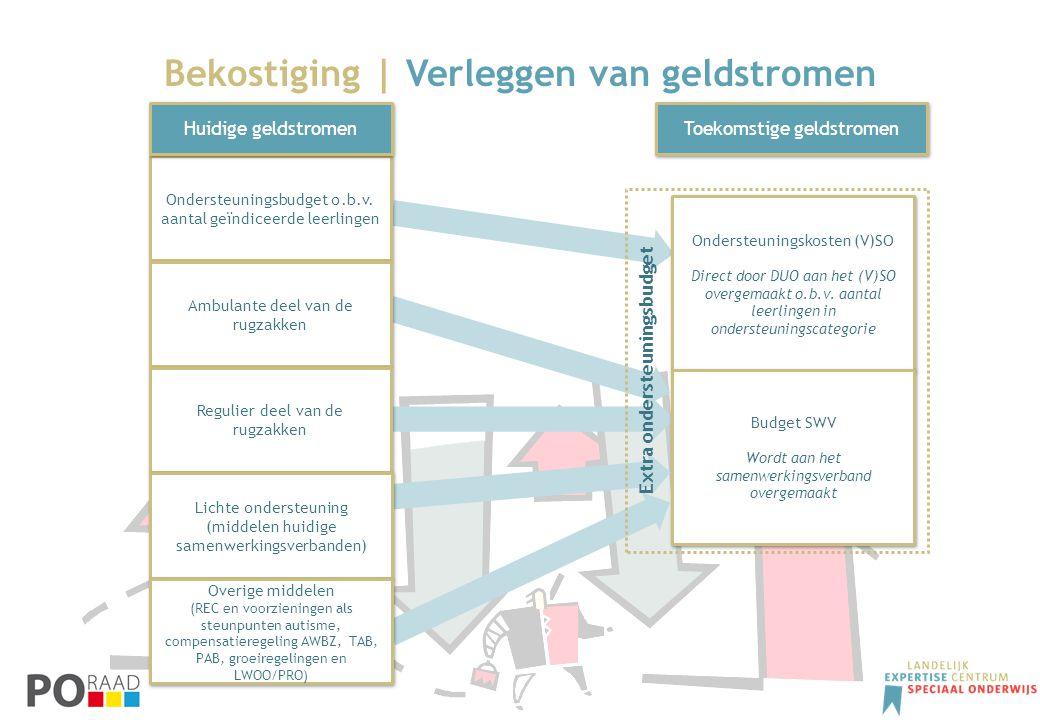 Bekostiging | Verleggen van geldstromen Ondersteuningskosten (V)SO Direct door DUO aan het (V)SO overgemaakt o.b.v. aantal leerlingen in ondersteuning