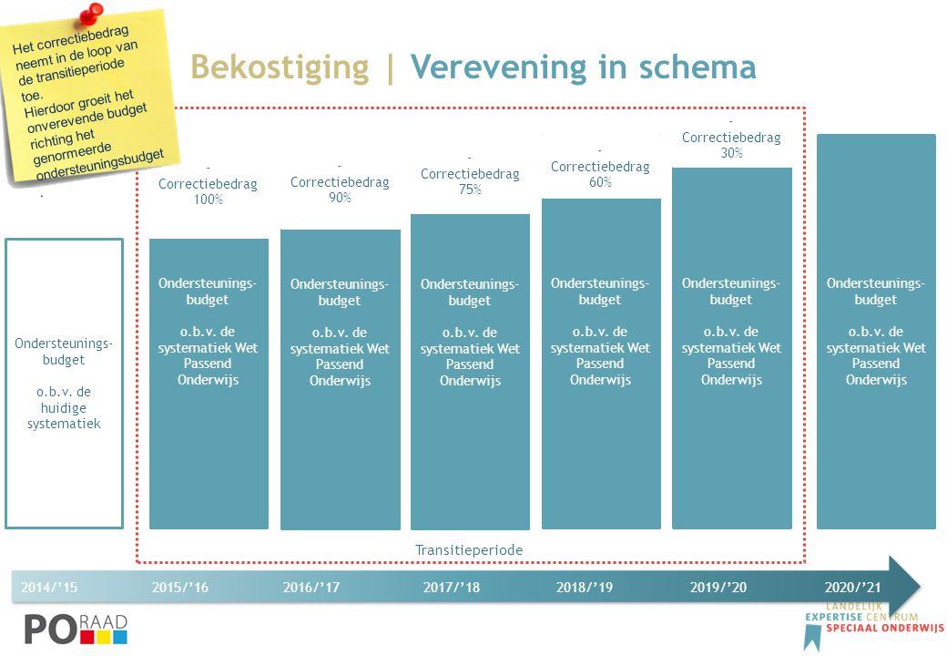 Bekostiging | Verevening in schema Ondersteunings- budget o.b.v. de huidige systematiek Ondersteunings- budget o.b.v. de systematiek Wet Passend Onder