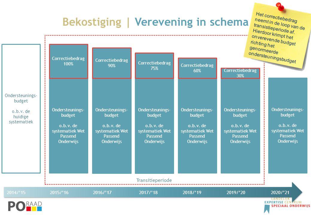 Transitieperiode 2014/'15 2015/'162016/'17 2017/'18 2018/'19 2019/'20 2020/'21 Bekostiging | Verevening in schema Ondersteunings- budget o.b.v. de hui
