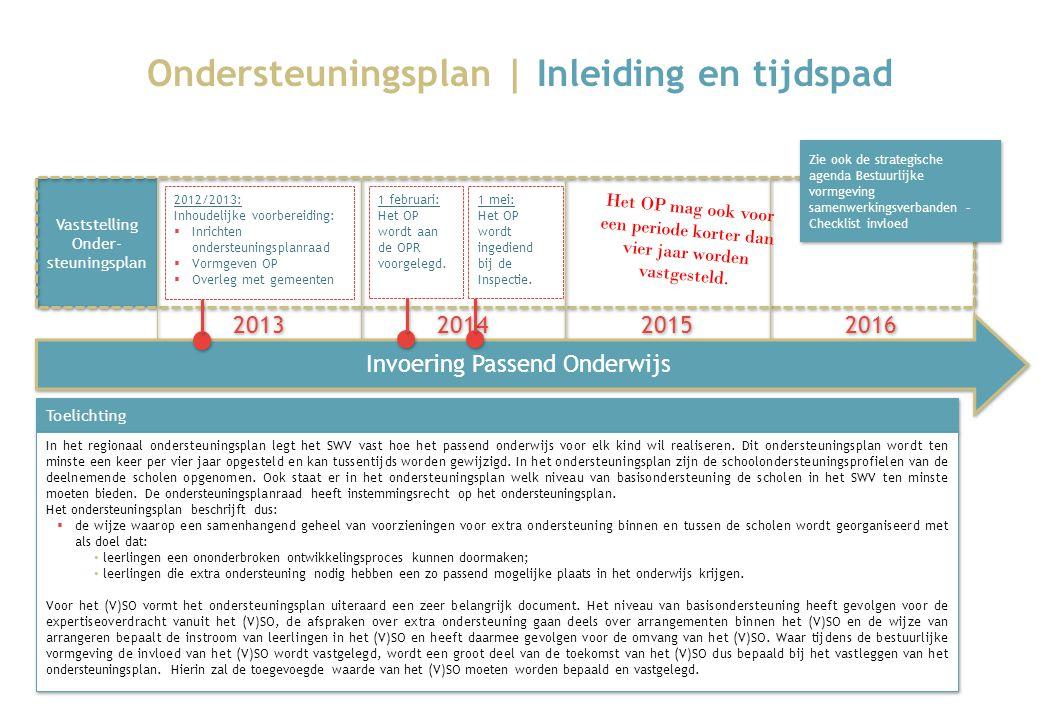 Ondersteuningsplan | Inleiding en tijdspad Vaststelling Onder- steuningsplan 2013 2014 2015 2016 Invoering Passend Onderwijs 2012/2013: Inhoudelijke v