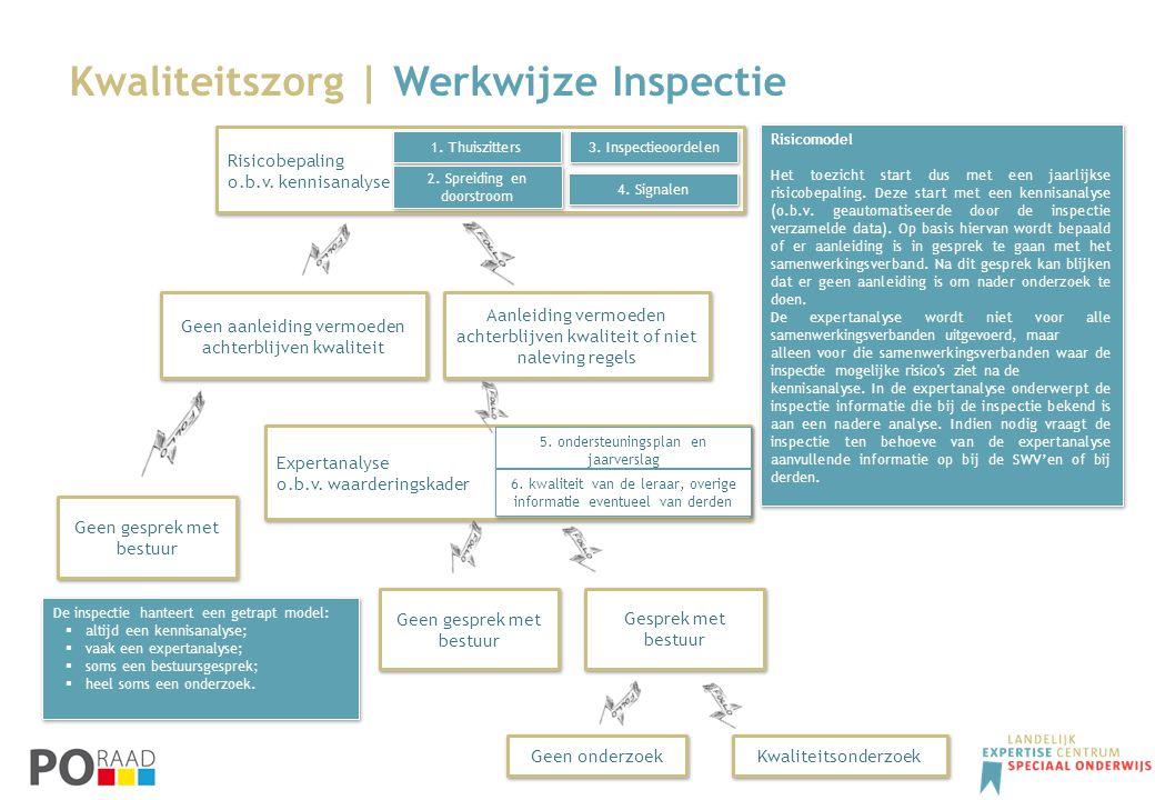 Kwaliteitszorg | Werkwijze Inspectie Risicobepaling o.b.v. kennisanalyse Risicobepaling o.b.v. kennisanalyse Geen aanleiding vermoeden achterblijven k