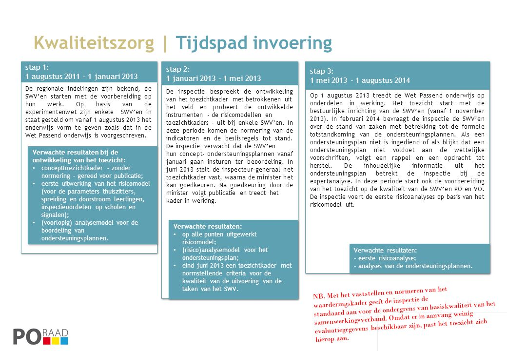 Kwaliteitszorg | Tijdspad invoering stap 2: 1 januari 2013 - 1 mei 2013 stap 2: 1 januari 2013 - 1 mei 2013 De inspectie bespreekt de ontwikkeling van