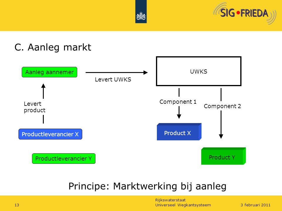 Rijkswaterstaat C. Aanleg markt Principe: Marktwerking bij aanleg Productleverancier Y Product X Product Y UWKS Component 1 Component 2 Aanleg aanneme