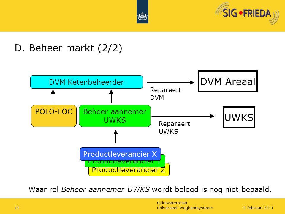 Rijkswaterstaat Productleverancier Z D. Beheer markt (2/2) UWKS Beheer aannemer UWKS Repareert UWKS Productleverancier Y Productleverancier X POLO-LOC