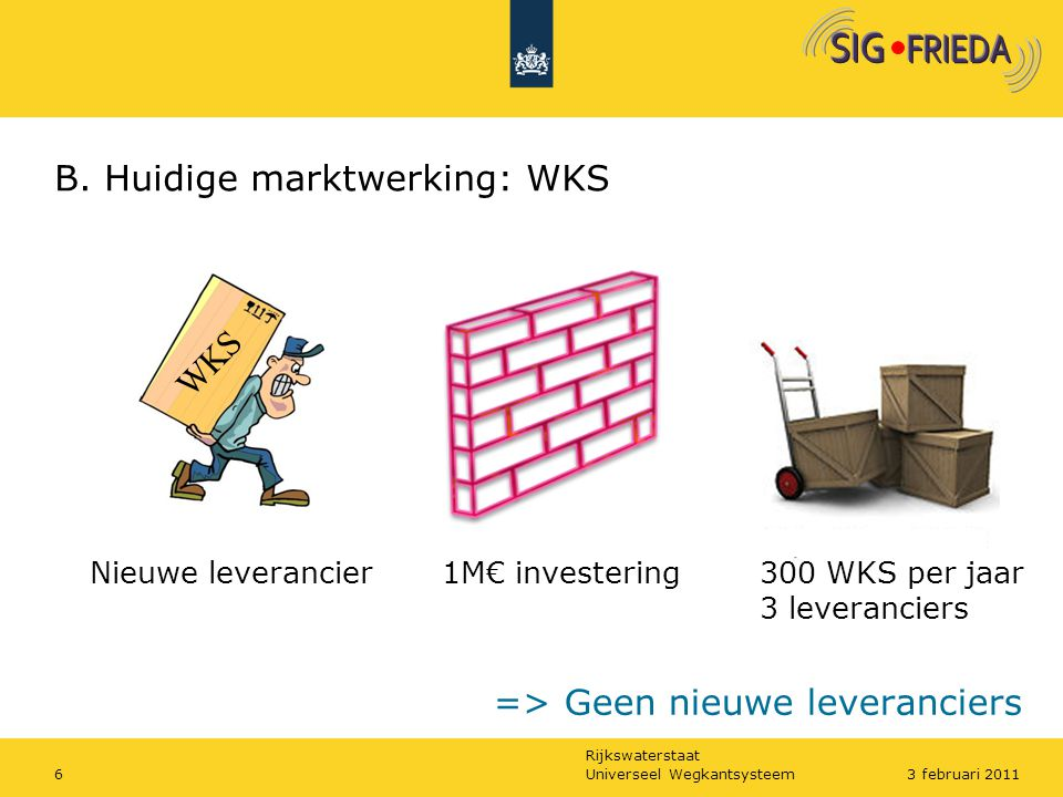 Rijkswaterstaat B. Huidige marktwerking: WKS Universeel Wegkantsysteem63 februari 2011 300 WKS per jaar 3 leveranciers 1M€ investeringNieuwe leveranci