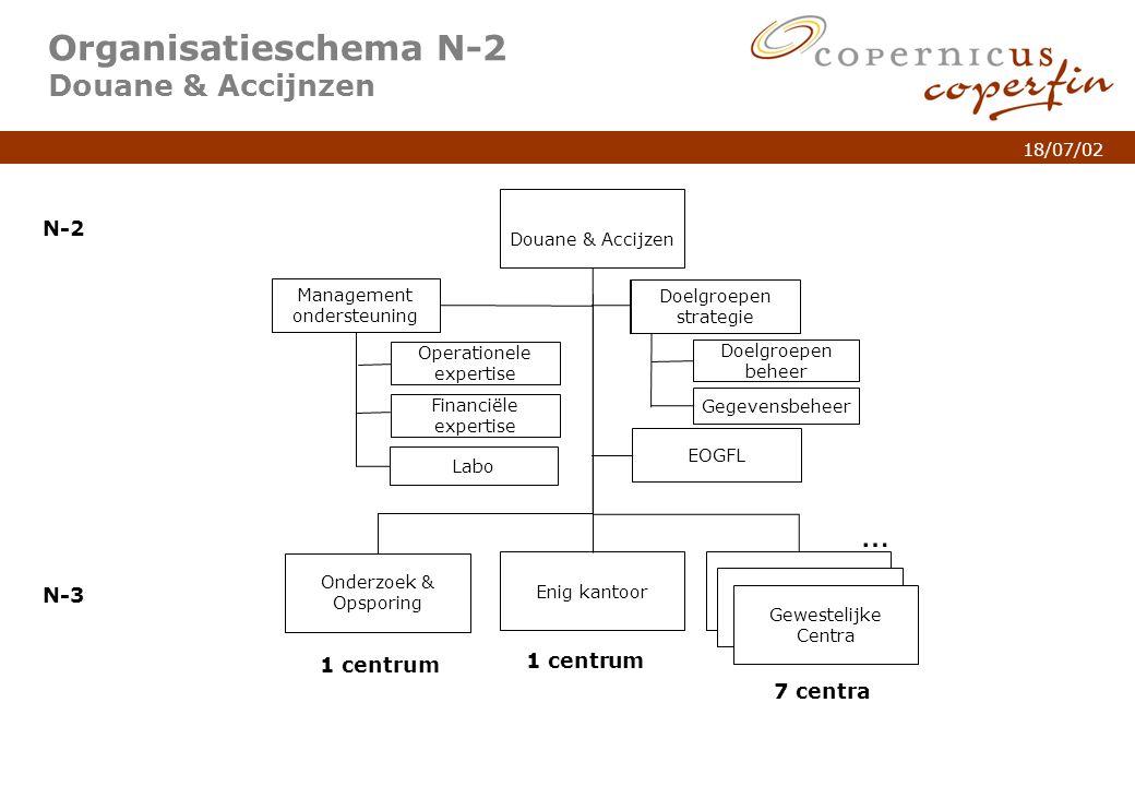 p. 5Titel van de presentatie 18/07/02 Organisatieschema N-2 Douane & Accijnzen Douane & Accijzen N-2 N-3 Onderzoek & Opsporing N-3 Gewestelijke Centra