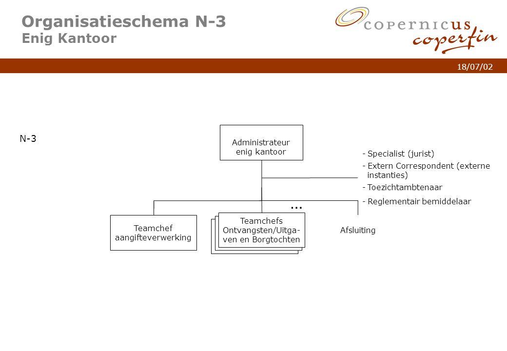 p. 6Titel van de presentatie 18/07/02 Organisatieschema N-3 Enig Kantoor Administrateur enig kantoor N-3 Teamchef aangifteverwerking Teamchefs Ontvang