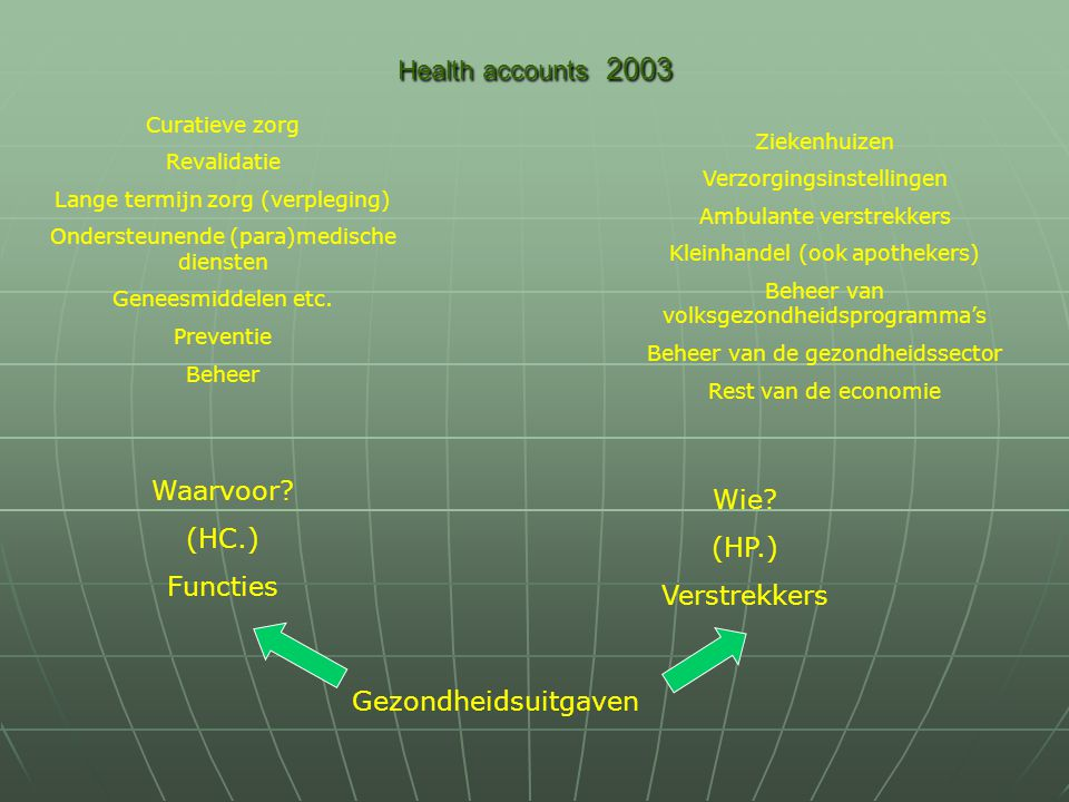 Health accounts 2003 Waarvoor.