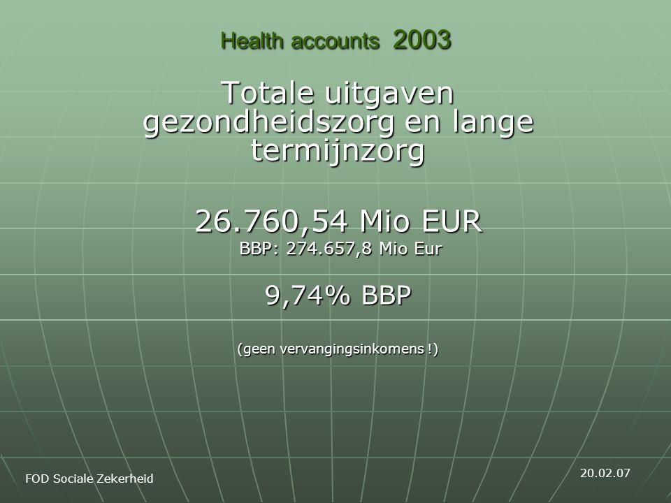 Health accounts 2003 Totale uitgaven gezondheidszorg en lange termijnzorg 26.760,54 Mio EUR BBP: 274.657,8 Mio Eur BBP: 274.657,8 Mio Eur 9,74% BBP (g