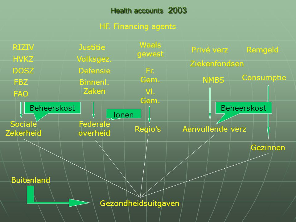 Health accounts 2003 Regio's NMBS Sociale Zekerheid Gezinnen RIZIV Gezondheidsuitgaven Federale overheid HVKZ DOSZ FBZ FAO Binnenl. Zaken Defensie Vol