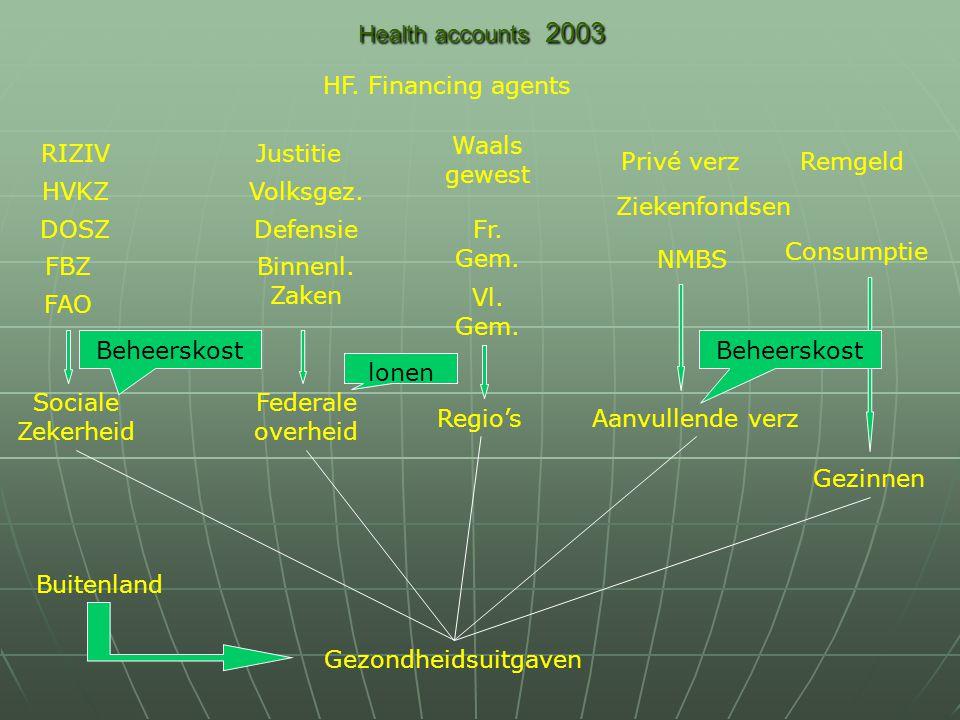 Health accounts 2003 Regio's NMBS Sociale Zekerheid Gezinnen RIZIV Gezondheidsuitgaven Federale overheid HVKZ DOSZ FBZ FAO Binnenl.