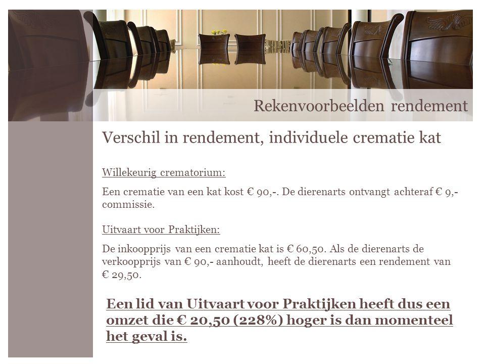 Rekenvoorbeelden rendement Verschil in rendement, individuele crematie kat Willekeurig crematorium: Een crematie van een kat kost € 90,-. De dierenart