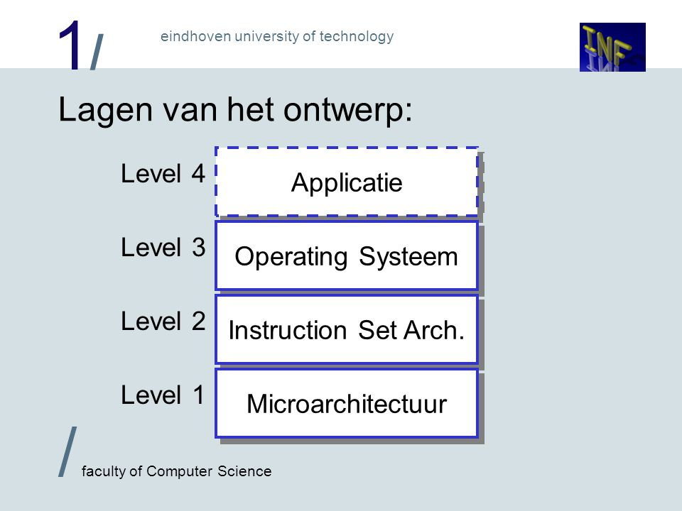 1/1/ / faculty of Computer Science eindhoven university of technology Wat doet het Operating Systeem.
