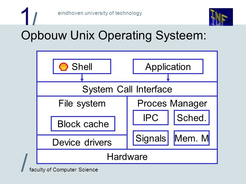 1/1/ / faculty of Computer Science eindhoven university of technology Proces Manager Opbouw Unix Operating Systeem: Hardware Device drivers File system Block cache SignalsMem.